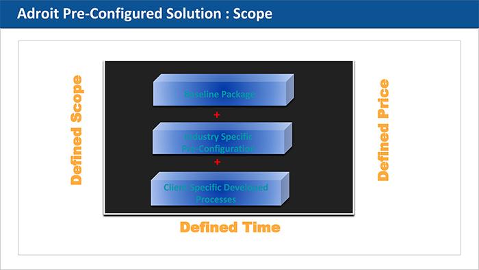 Adroit Infotech - Pre-Configured Solutions