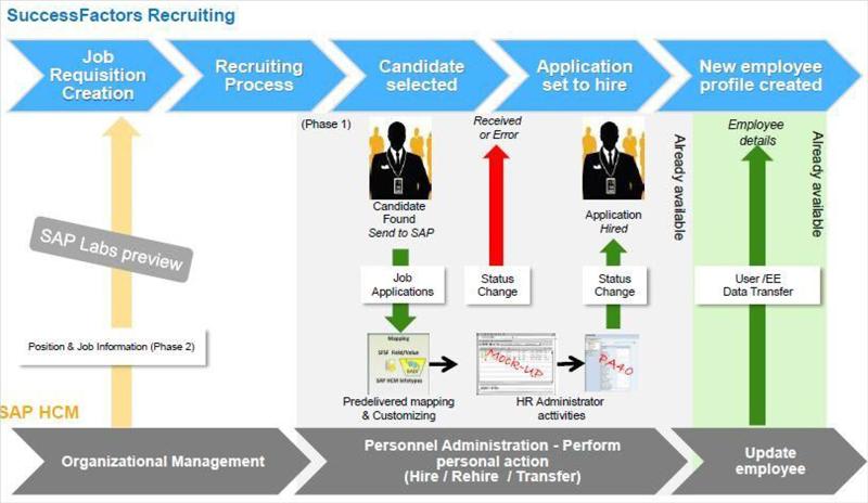 Adroit Infotech - Success Factors
